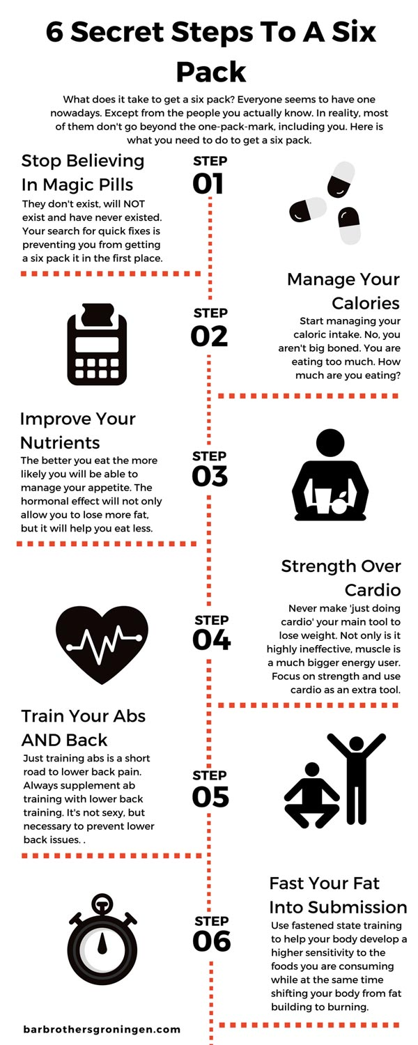 A Quick And Dirty Six Pack Infographic To Keep You In Check
